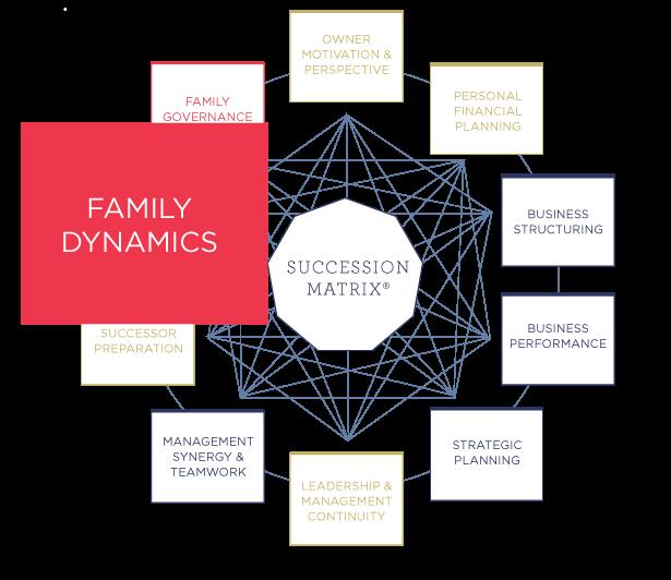 family business advisors